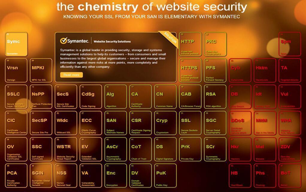 La tabla periodica de la seguridad web by symantec aodbc anuncios urtaz Gallery